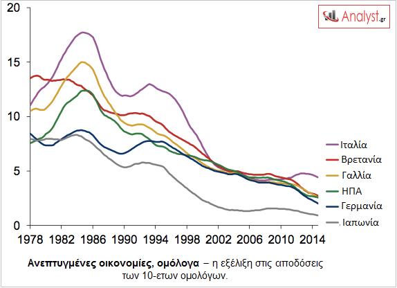 ΓΡΑΦΗΜΑ - Ανεπτυγμένες οικονομίες, ομόλογα 10-ετή, αποδόσεις