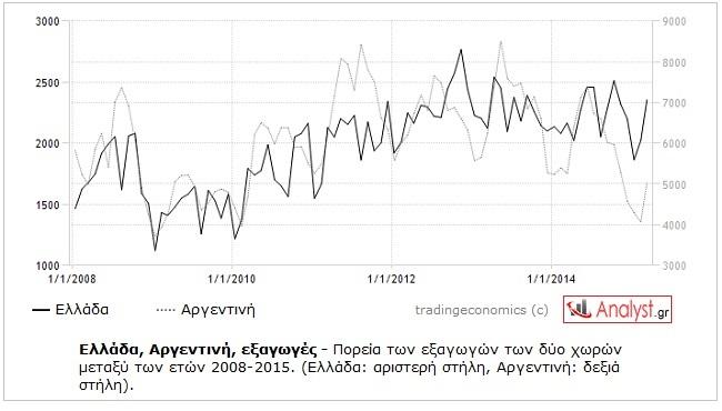 ΓΡΑΦΗΜΑ-Ελλάδα, Αργεντινή, εξαγωγές