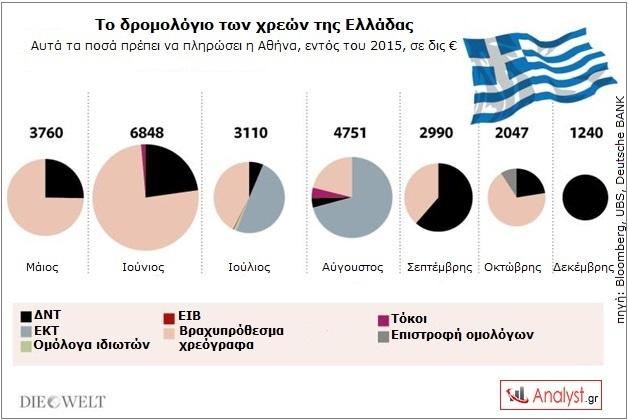 ΓΡΑΦΗΜΑ - Ελλάδα, χρέη 2015