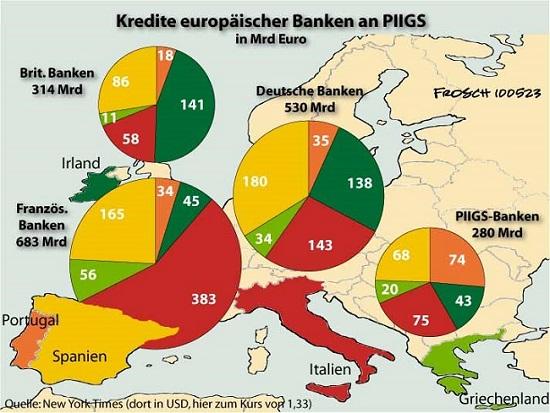 ΓΡΑΦΗΜΑ - Ευρώπη, τράπεζες, δάνεια
