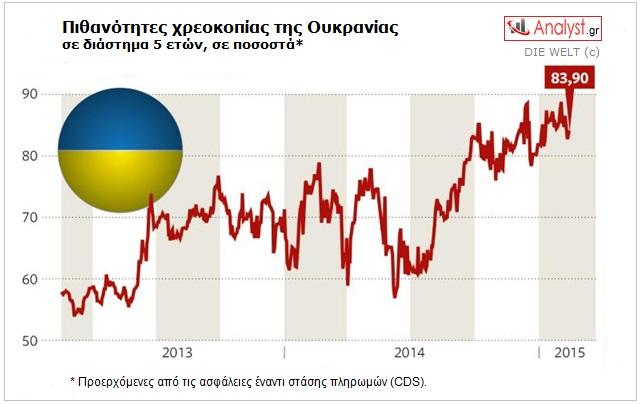 ΓΡΑΦΗΜΑ-Ουκρανία, πιθανότητα χρεοκοπίας