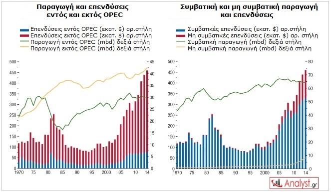 ΓΡΑΦΗΜΑ - παραγωγή πετρελαίου εκτός OPEC & παραγωγή πετρελαίου με μη συμβατικές μεθόδους
