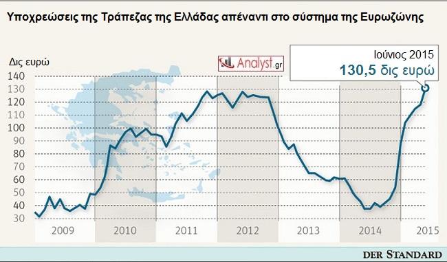 ΓΡΑΦΗΜΑ - Ελλάδα, Ευρωζώνη, τράπεζα της Ελλάδος, υποχρεώσεις