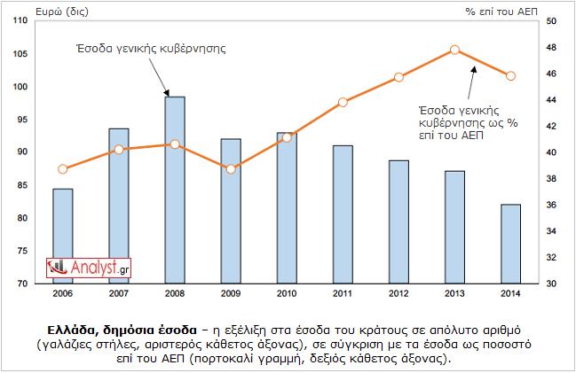 ΓΡΑΦΗΜΑ - Ελλάδα, έσοδα δημοσίου