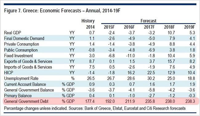 ΓΡΑΦΗΜΑ - Ελλάδα, οικονομικές προβλέψεις