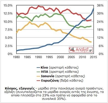 ΓΡΑΦΗΜΑ - Κόσμος, εξαγωγές, μερίδια