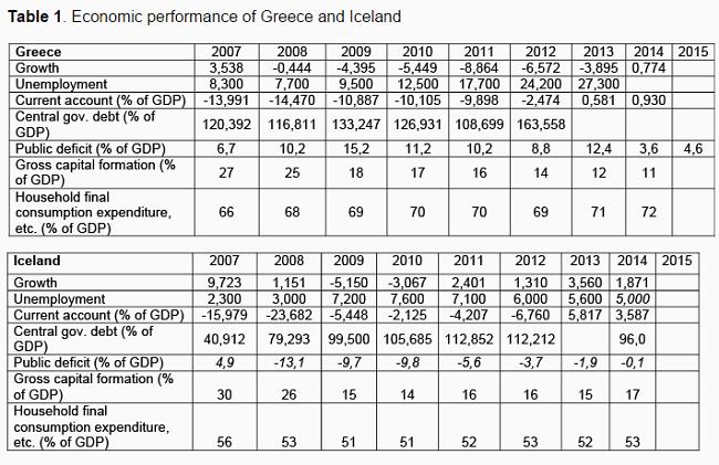 ΓΡΑΦΗΜΑ - Ελλάδα, Ισλανδία, σύγκριση