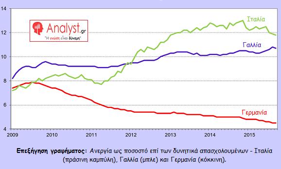 ΓΡΑΦΗΜΑ - Ευρωζώνη, Ανεργία ως ποσοστό επί των δυνητικά απασχολουμένων
