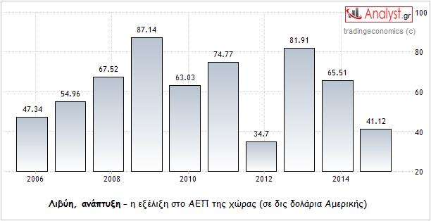 ΓΡΑΦΗΜΑ - Λιβύη, ΑΕΠ