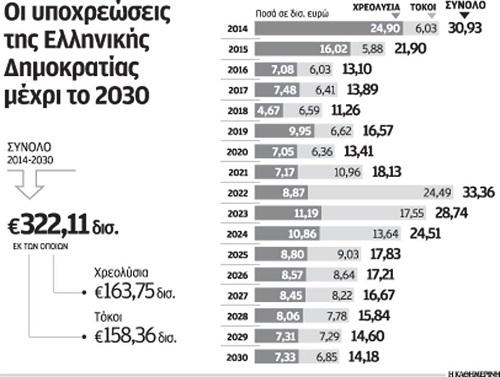 ΓΡΑΦΗΜΑ - Ελλάδα, υποχρεώσεις.