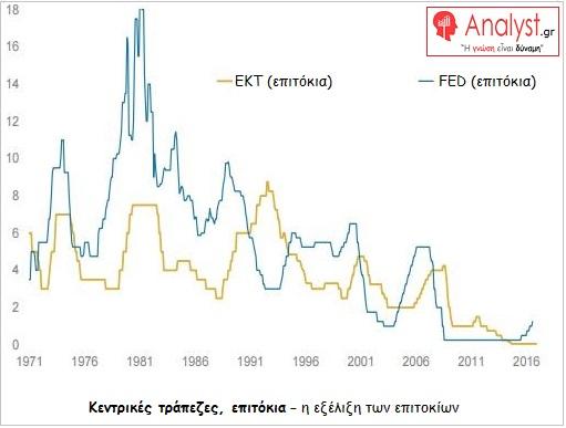 ΓΡΑΦΗΜΑ - κεντρικές τράπεζες, επιτόκια, ΕΚΤ, FED
