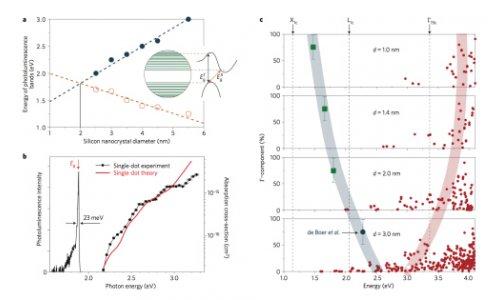 紫外吸收的直接帶隙和間接帶隙_分析測試百科網
