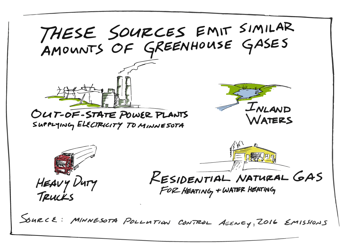 hight resolution of each source contributes a similar amount of greenhouse gasses