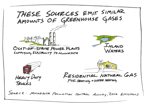 small resolution of each source contributes a similar amount of greenhouse gasses