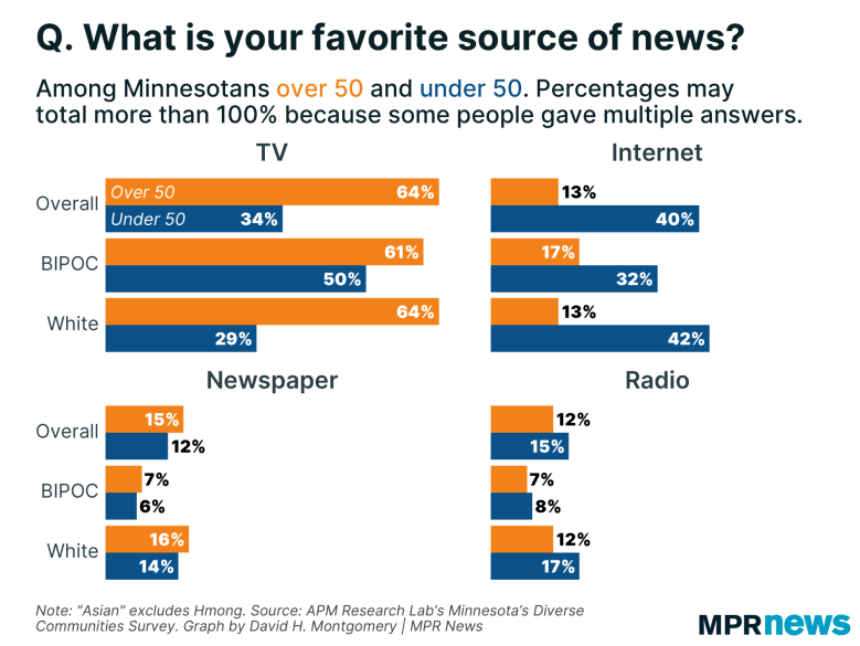 Graph of Minnesotans' favorite new source by age