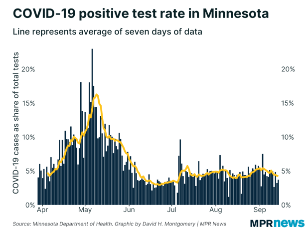 Percent of COVID-19 tests to arrive positive