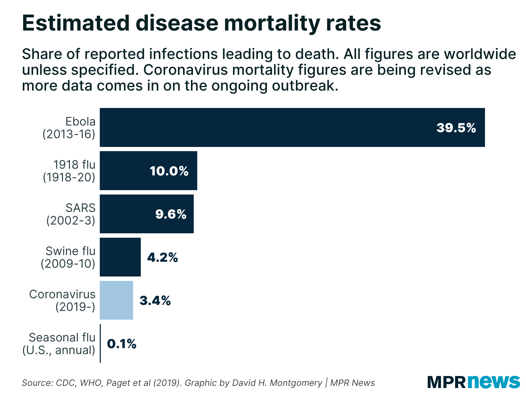 COVID-19: How it compares with other diseases in 5 charts | MPR News
