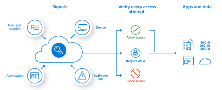 Conditional Access assessment, required to allow access directly or via MFA.