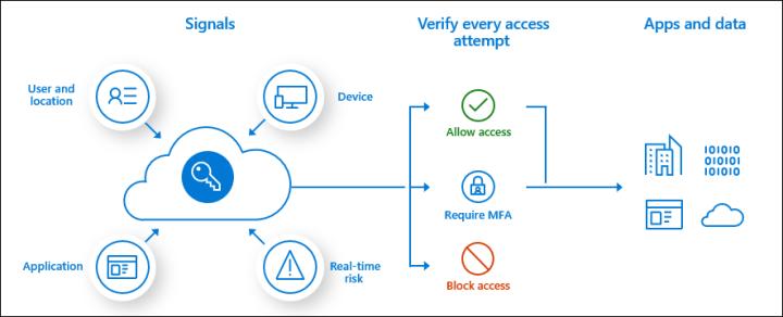 Ocena ryzyka warunkowego dostępu do usług chronionych przez Azure AD.