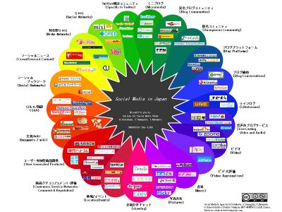 Japanese Social <Media Prism