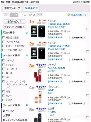 bcn-cellphone-sales-ranking