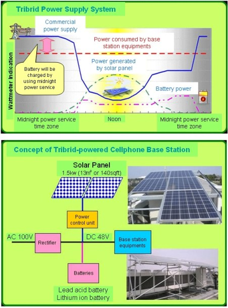 Tribrid Powered Cellphone Base Station