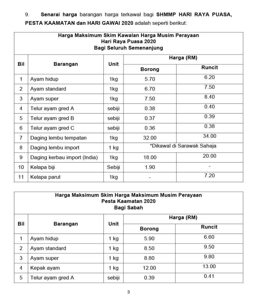 Senarai harga barang yang terlibat dalam Skim Harga Maksimum Musim Perayaan (SHMMP).