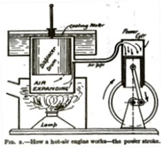 Model Stirling Hot Air Engine Plan Make Vintage 1913