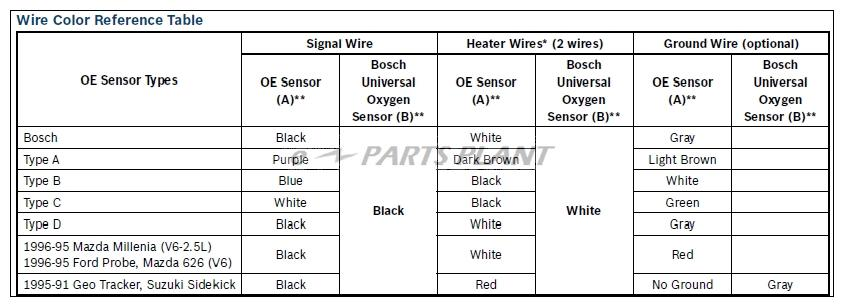 oxygen sensor wiring diagram ford oxygen image bosch o2 sensor wiring diagram manual bosch auto wiring diagram on oxygen sensor wiring diagram ford
