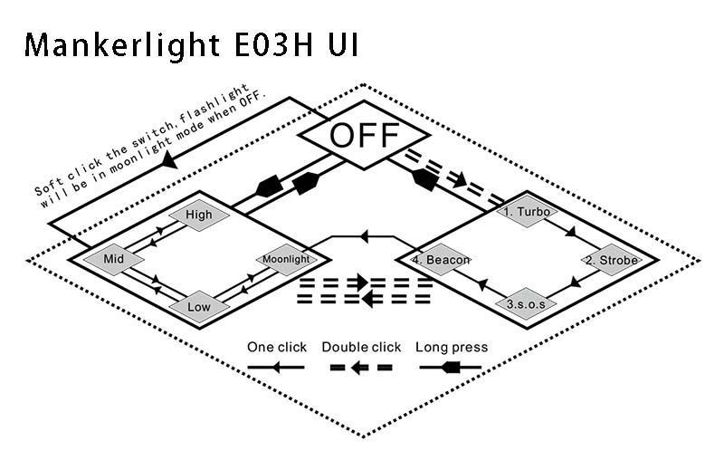 MANKER E03H LED Magnetic Cap Headlight+White Red Green