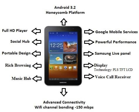 Samsung Galaxy tab 620 features