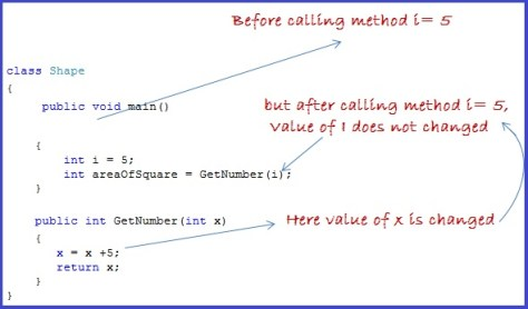 pass by value parameters