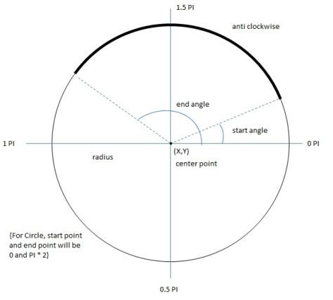 Draw a arc on HTML5 canvas