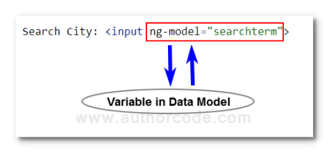 ng-model in angularJS