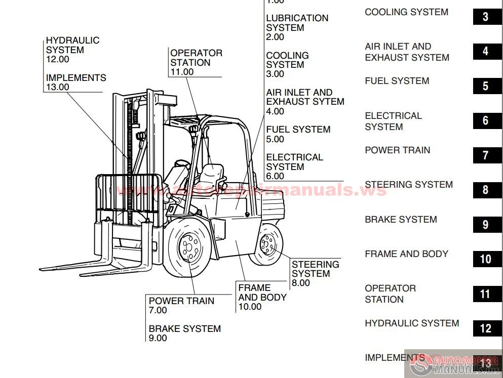 DOOSAN Lift Trucks Model G35S-2, G40S-2, G45S-2, G50C-2