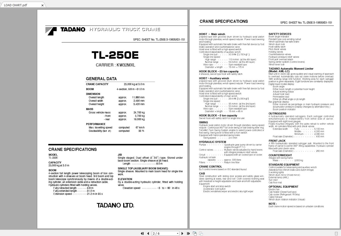 Tadano Mobile Crane TL-250E Circuit Diagram & Load Chart