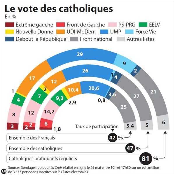 infographie vote catho / infographie vote catho