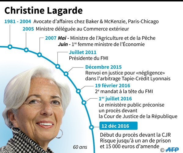 Christine Lagarde / AFP
