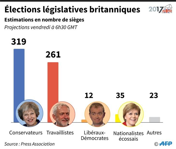 Législatives britanniques : résultats en sièges / AFP