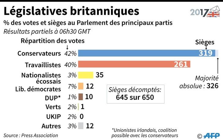 Législatives britanniques / AFP