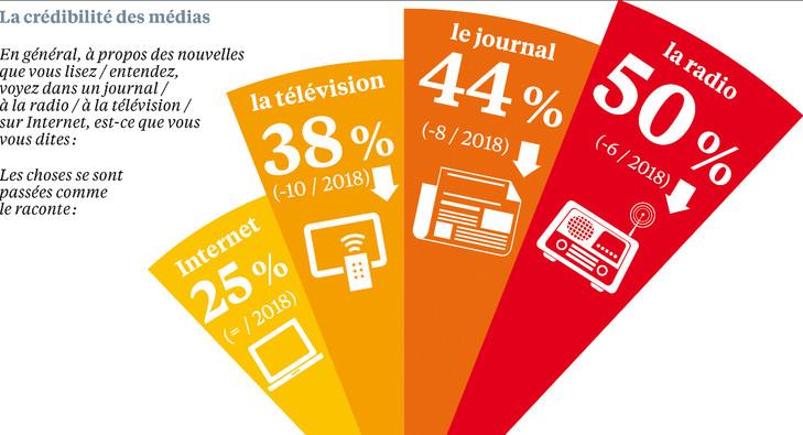La confiance envers les médias, qui était remontée l'an dernier, chute un an plus part, particulièrement pour la télévision (à 38%, - 10 points), qui atteint comme pour la radio (à 50%, -6) et la presse écrite (à 44%, - 8) ses plus bas niveaux historiques. Alors qu'Internet demeure jugé fiable par un quart des sondés.