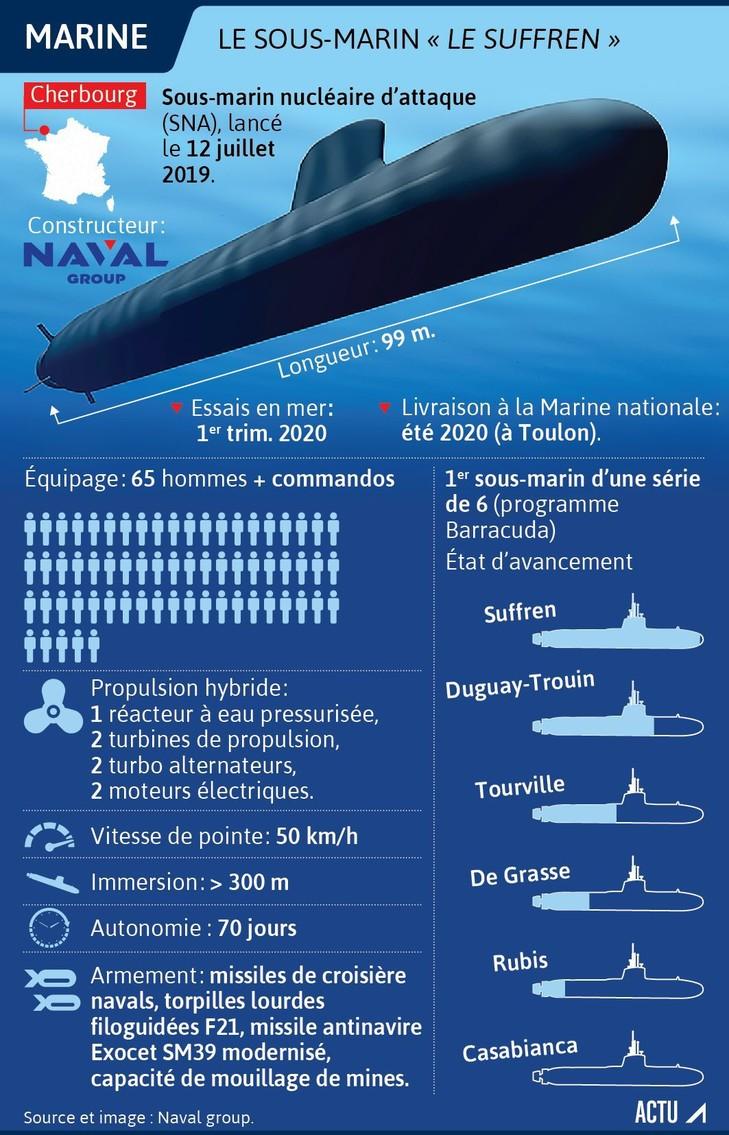 Le Plus Grand Sous Marin Du Monde : grand, marin, monde, Suffren, Sous-marin, Révolution
