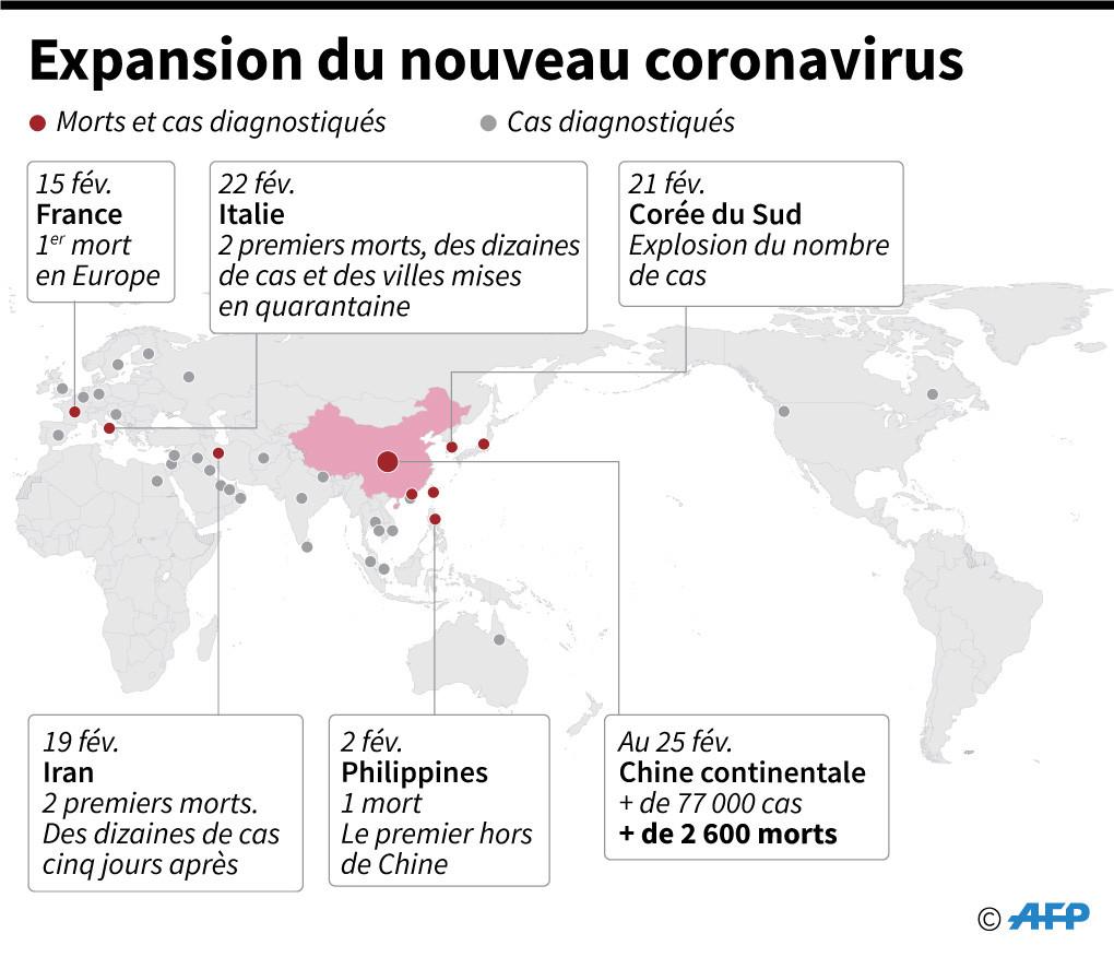 Le nouveau coronavirus poursuit son expansion, le monde «pas prêt ...