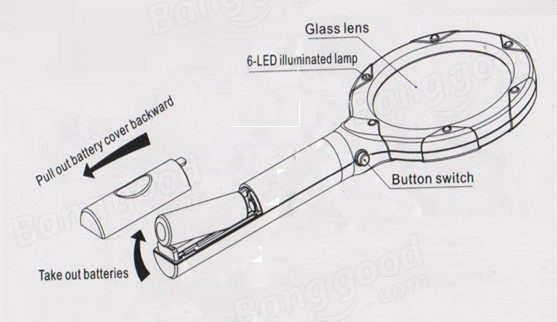 75mm 4X Handheld Magnifier Magnifying Glass with Bright 6