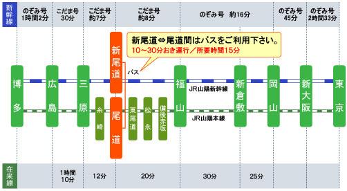 【廣島】。尾道→因島如何搭船篇