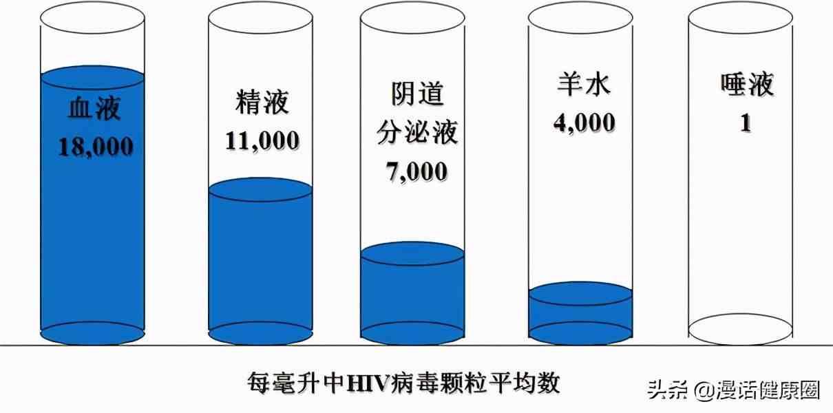 艾滋病的感染几率有多大?艾滋病防控专家告诉你