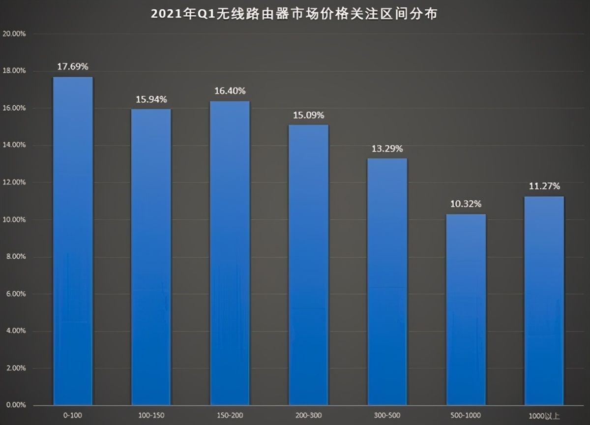 2021年上半年路由器市场总结:谁是爆款?谁性价比最高?
