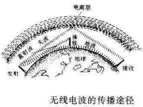 5G信号属于哪种波段?无线电波的硬核科普