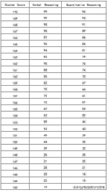 GRE多少分算高分?附Top30院校的分数要求