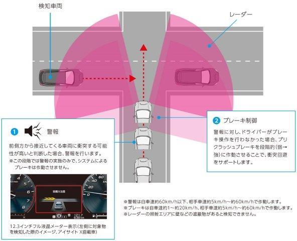 交差点でのアイサイトXの性能
